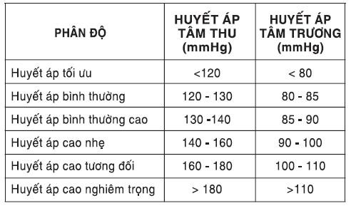 7. Sự phân loại huyết áp tiêu chuẩn là gì ? 1