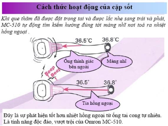 Sở dĩ phương pháp đo ảnh hưởng tới kết quả đo do cách thức hoạt động của MC-510 như sau: 1