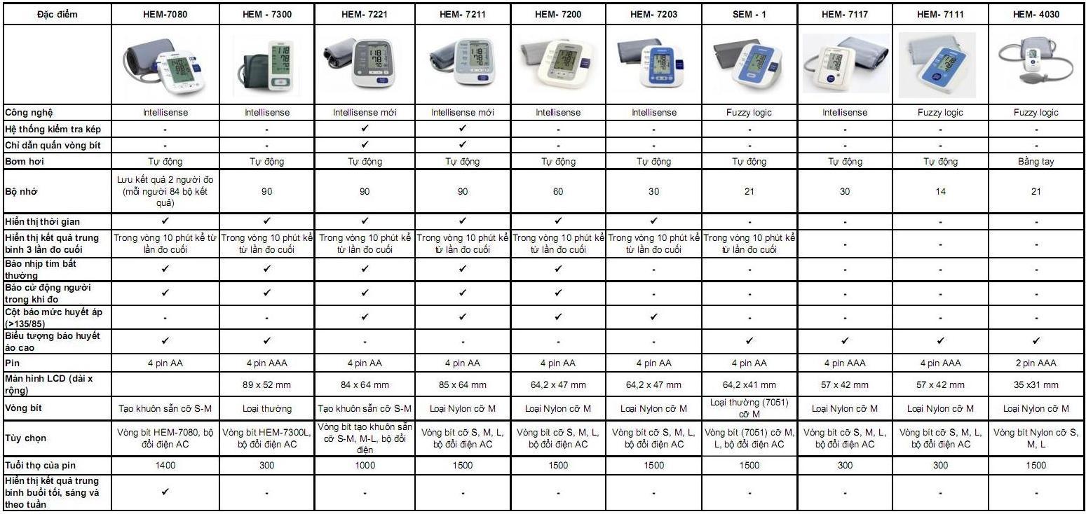 so sanh may do huyet ap bap tay1 Bảng so sánh các loại máy đo huyết áp OMRON