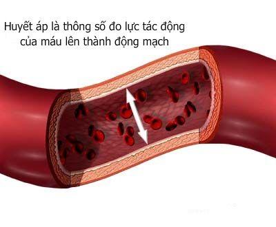 Huyết áp bao nhiêu là bình thường ? 1
