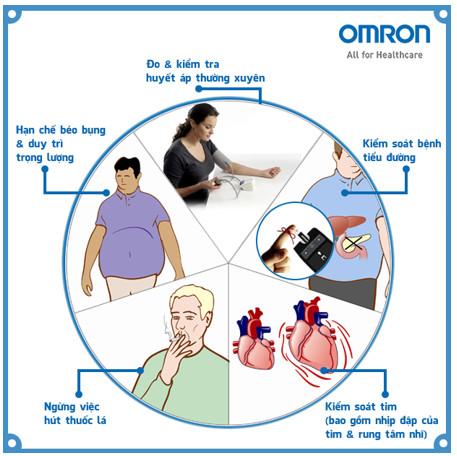 Kiểm tra huyết áp thường xuyên để hạn chế tăng huyết áp 1