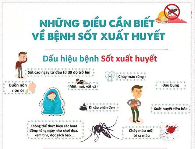 Dấu hiệu nhận biết sốt xuất huyết ở trẻ em
