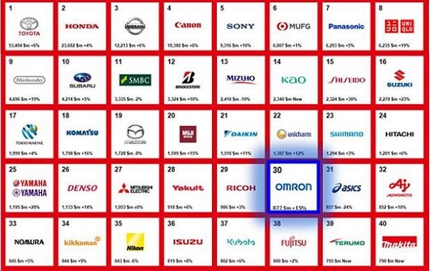 OMRON đã tăng lên vị trí thứ 30 trong bảng xếp hạng thương hiệu Interbrand 1